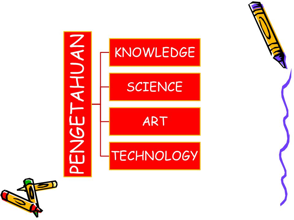 PENGETAHUAN KNOWLEDGE SCIENCE ART TECHNOLOGY