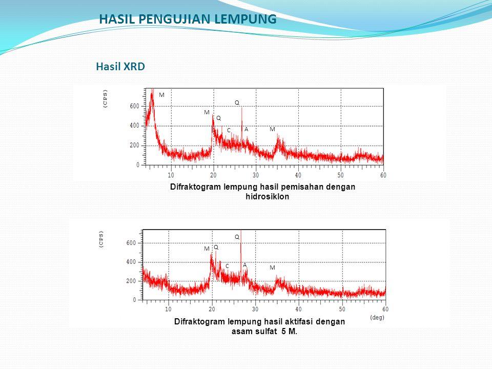 HASIL PENGUJIAN LEMPUNG Hasil XRD