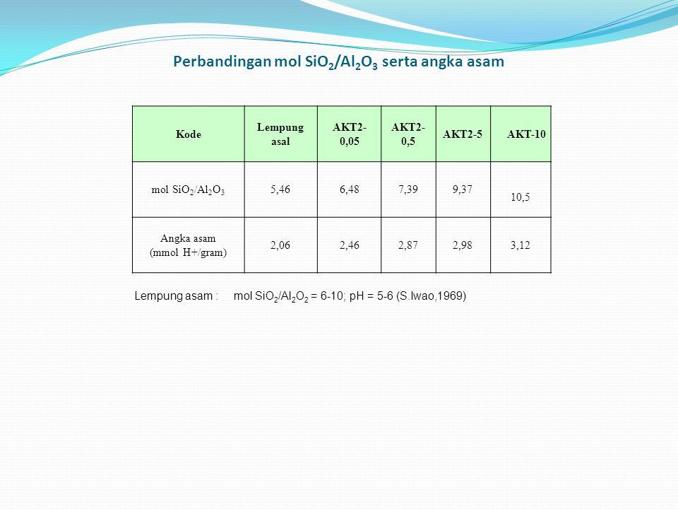 Perbandingan mol SiO2/Al2O3 serta angka asam
