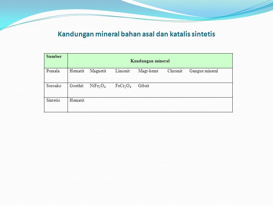 Kandungan mineral bahan asal dan katalis sintetis