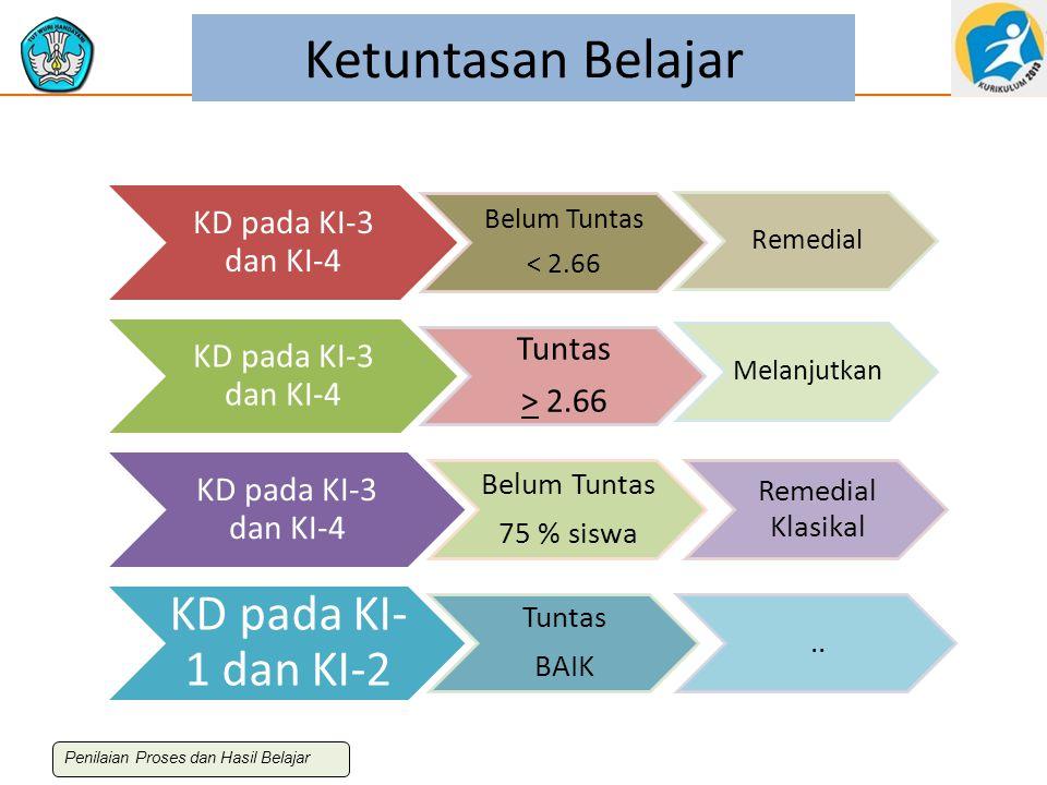 Ketuntasan Belajar KD pada KI-1 dan KI-2 KD pada KI-3 dan KI-4 Tuntas