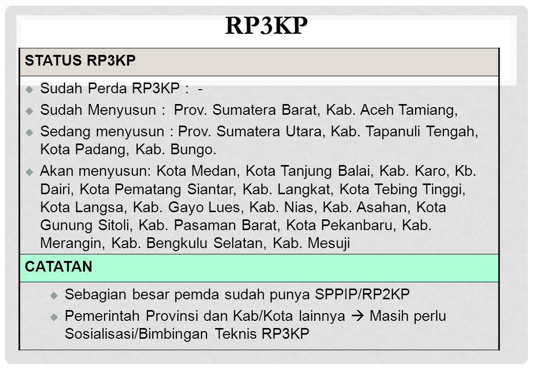 RP3KP STATUS RP3KP Sudah Perda RP3KP : -