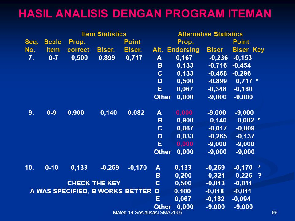 HASIL ANALISIS DENGAN PROGRAM ITEMAN