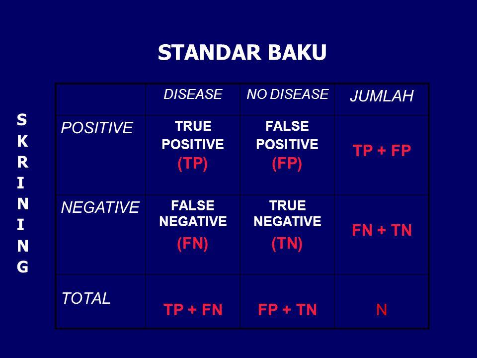 STANDAR BAKU JUMLAH POSITIVE TP + FP NEGATIVE (FN) (TN) FN + TN TOTAL