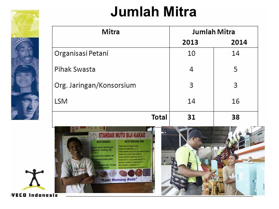 Jumlah Mitra Mitra Jumlah Mitra 2013 2014 Organisasi Petani 10 14