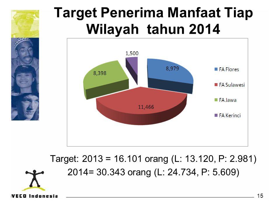 Target Penerima Manfaat Tiap Wilayah tahun 2014