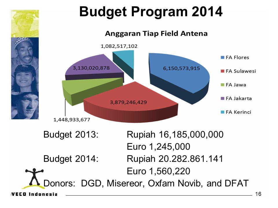Budget Program 2014 Budget 2013: Rupiah 16,185,000,000 Euro 1,245,000