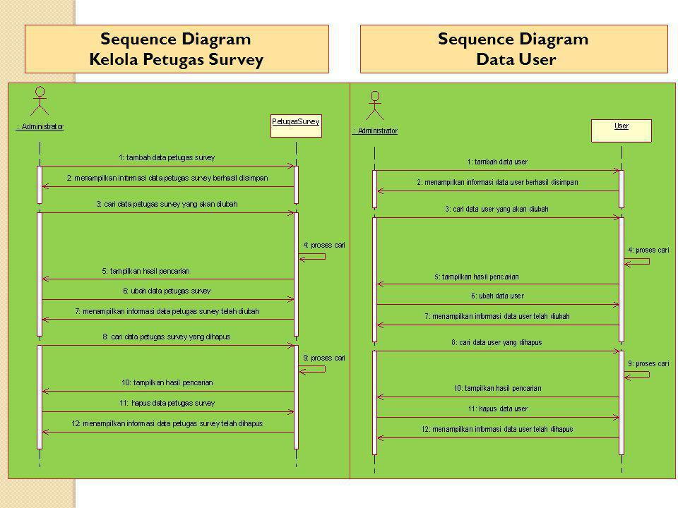 Sequence Diagram Kelola Petugas Survey Sequence Diagram Data User