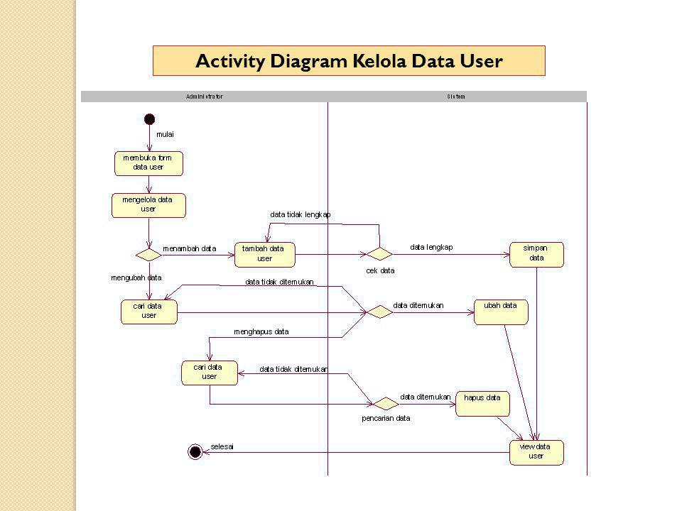 Activity Diagram Kelola Data User