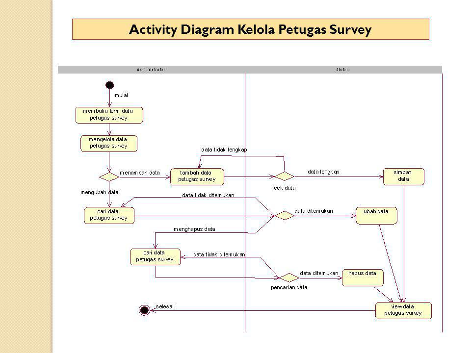 Activity Diagram Kelola Petugas Survey