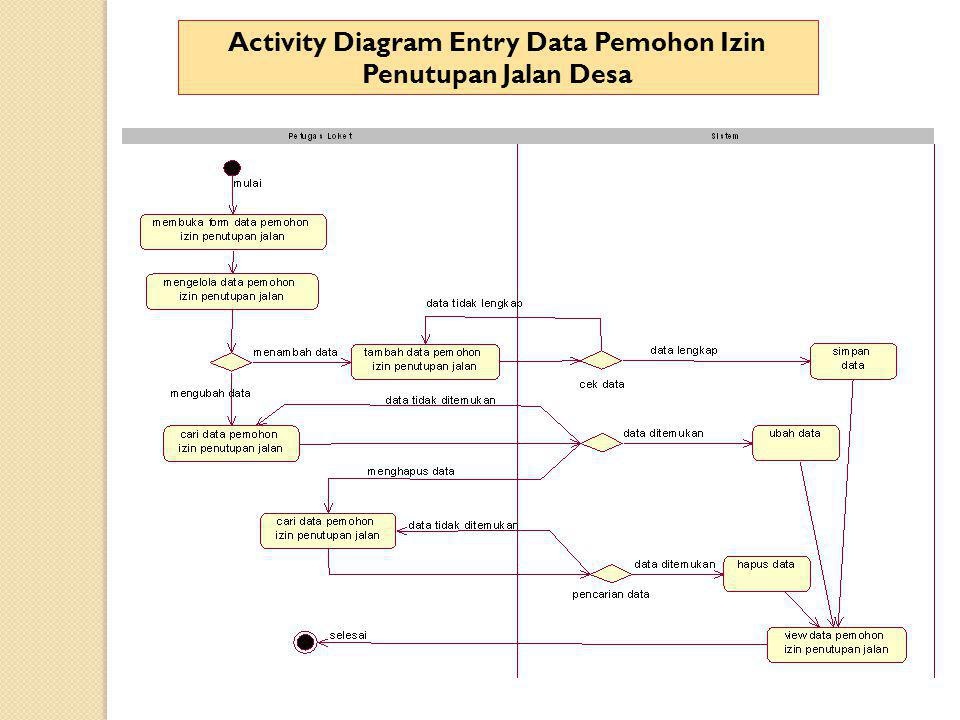 Activity Diagram Entry Data Pemohon Izin Penutupan Jalan Desa