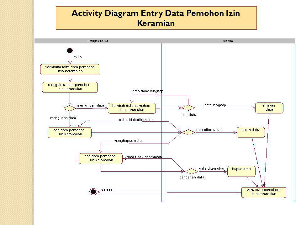 Activity Diagram Entry Data Pemohon Izin Keramian