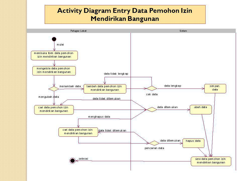 Activity Diagram Entry Data Pemohon Izin Mendirikan Bangunan