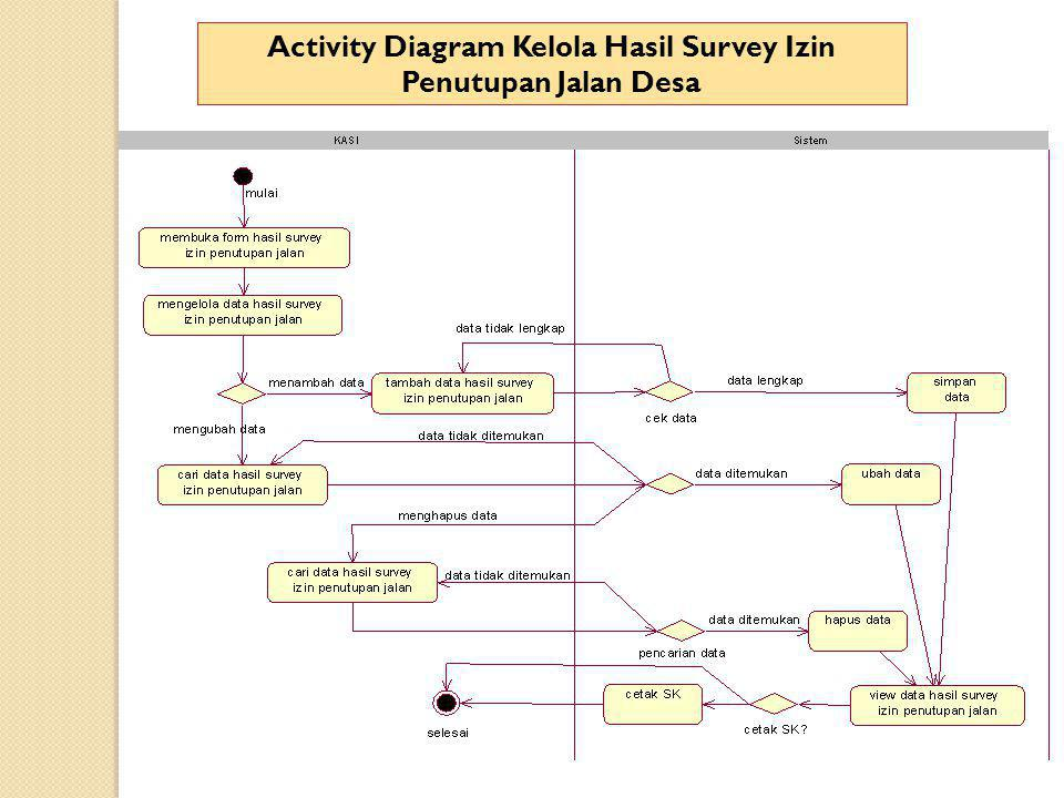 Activity Diagram Kelola Hasil Survey Izin Penutupan Jalan Desa
