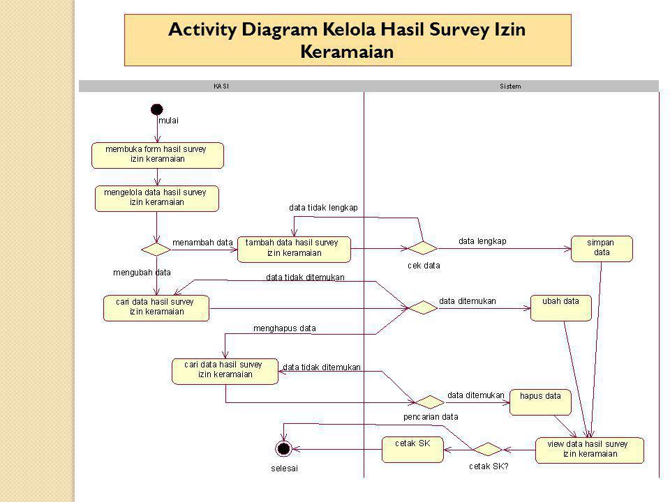 Activity Diagram Kelola Hasil Survey Izin Keramaian