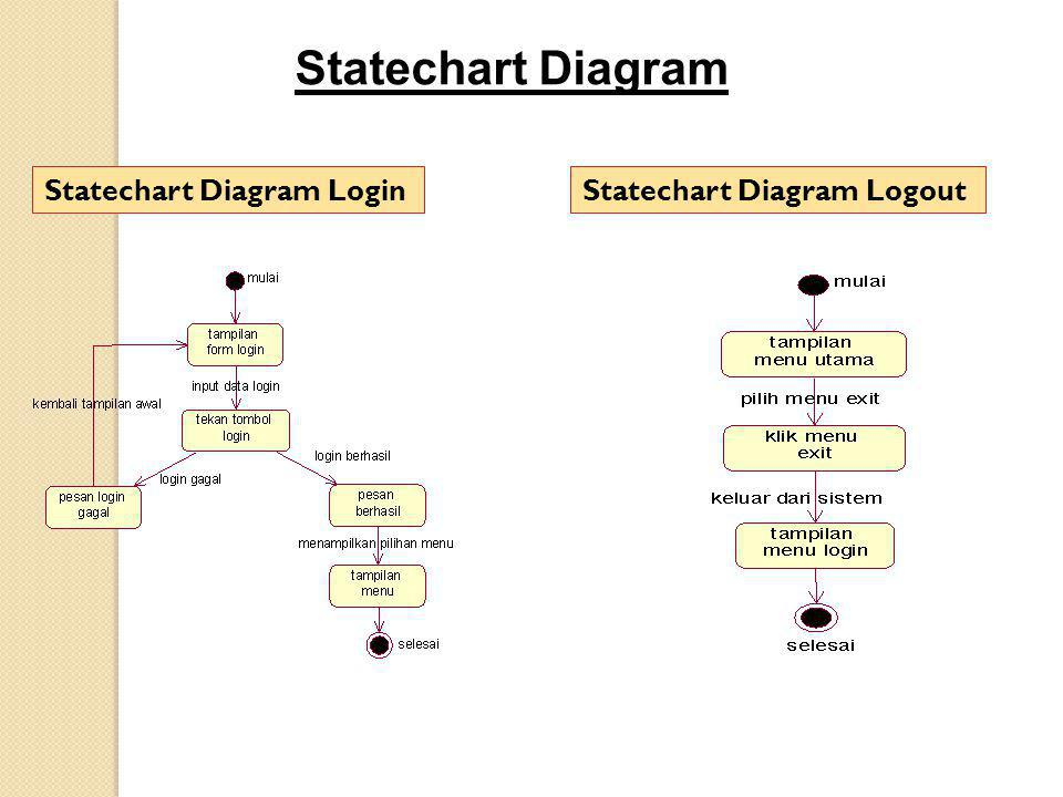 Statechart Diagram Login Statechart Diagram Logout