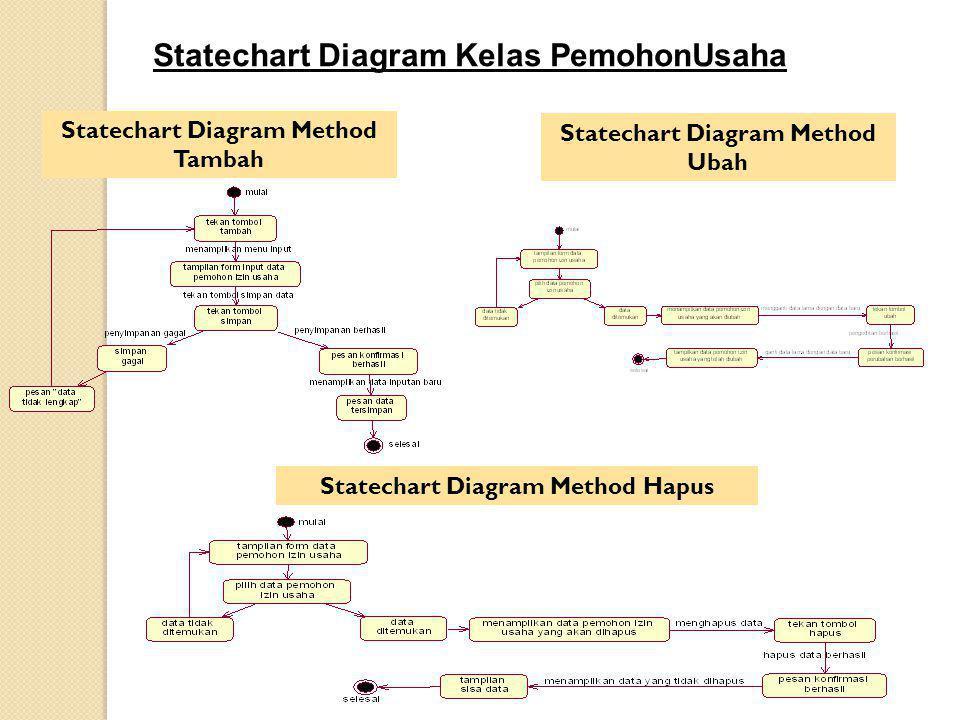 Statechart Diagram Kelas PemohonUsaha