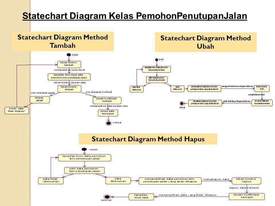 Statechart Diagram Kelas PemohonPenutupanJalan