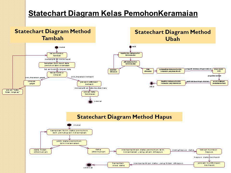 Statechart Diagram Kelas PemohonKeramaian
