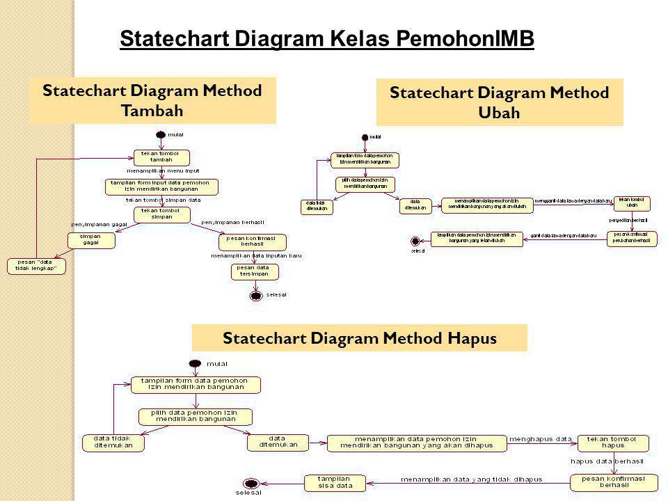 Statechart Diagram Kelas PemohonIMB
