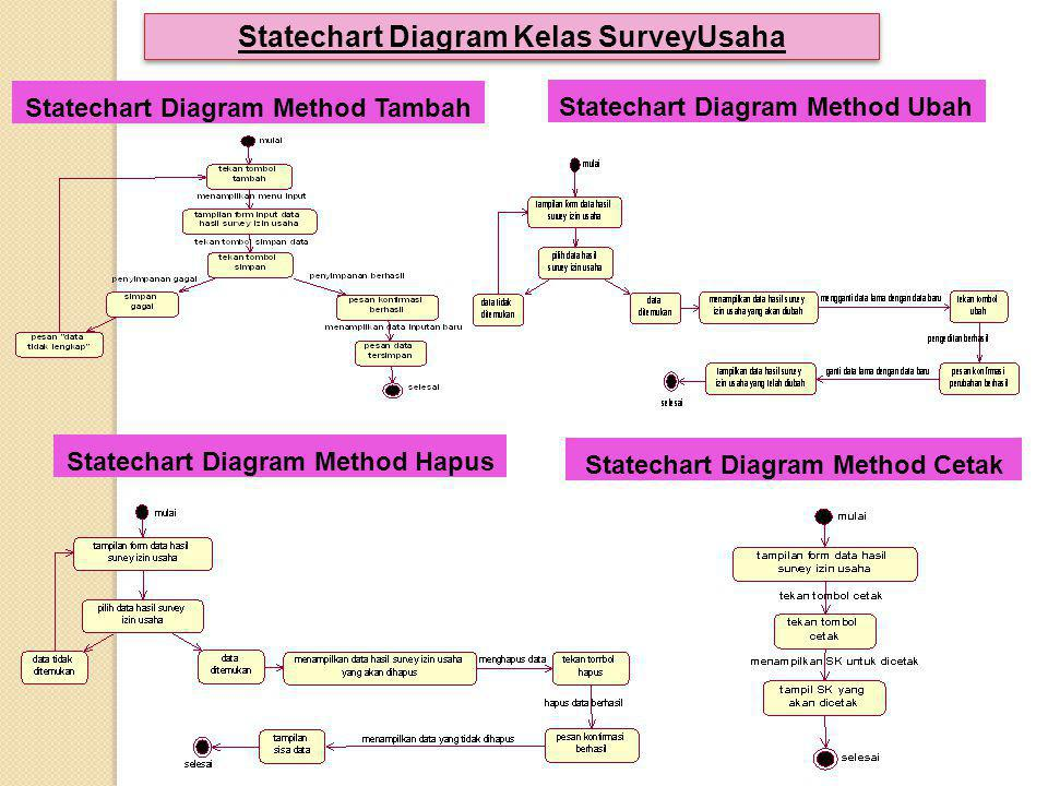 Statechart Diagram Kelas SurveyUsaha