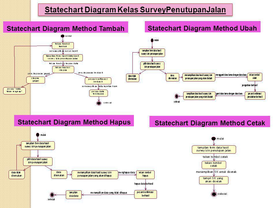 Statechart Diagram Kelas SurveyPenutupanJalan