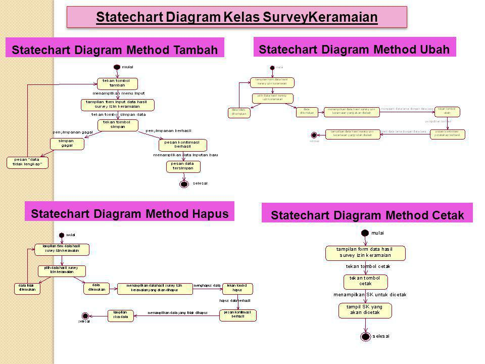 Statechart Diagram Kelas SurveyKeramaian