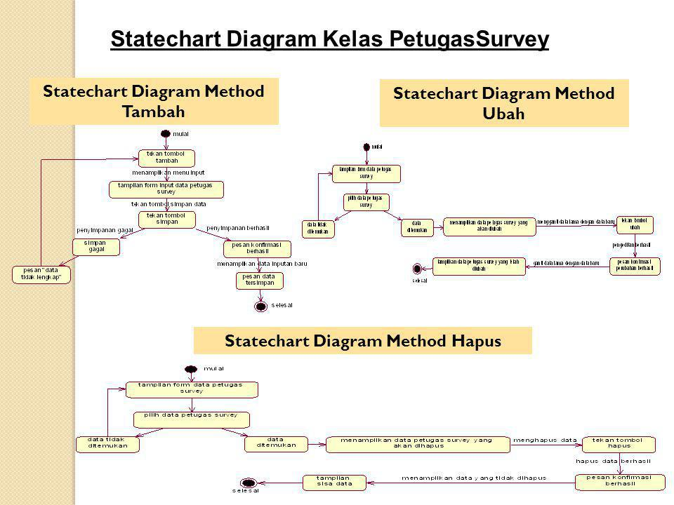 Statechart Diagram Kelas PetugasSurvey