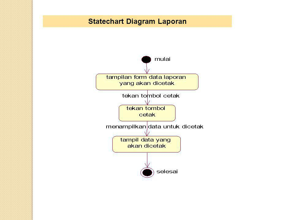 Statechart Diagram Laporan