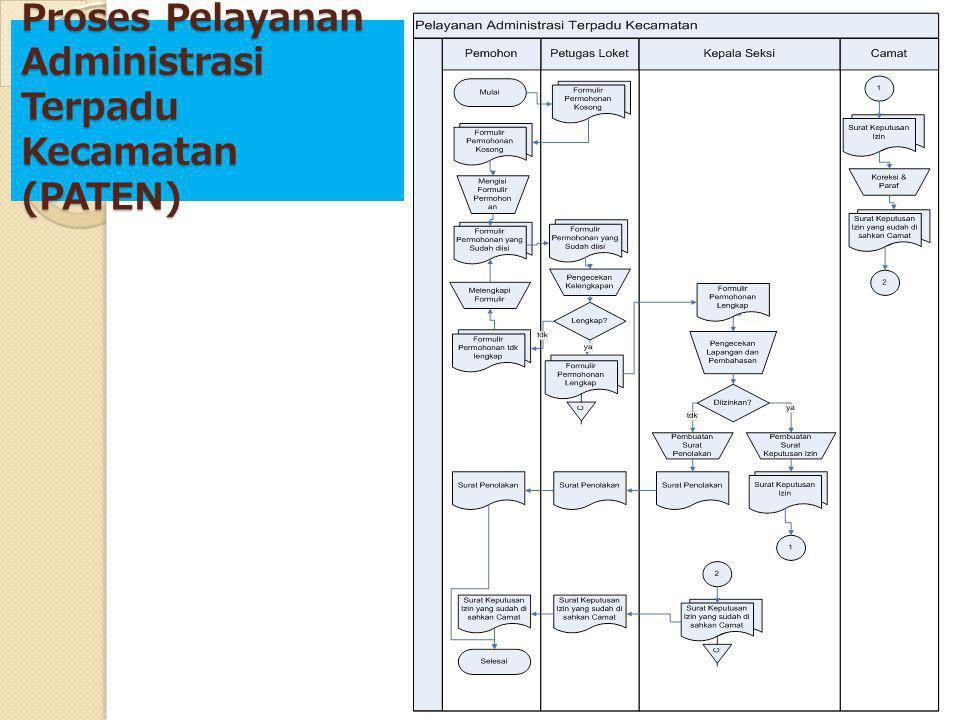 Proses Pelayanan Administrasi Terpadu Kecamatan (PATEN)