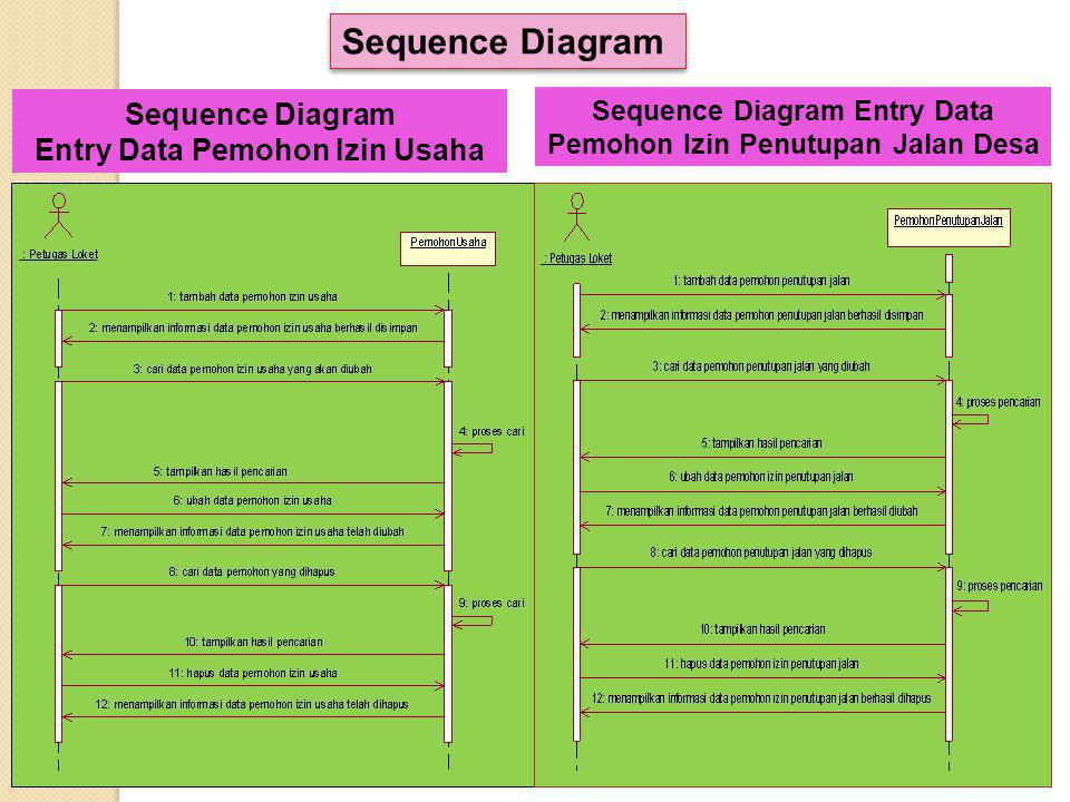 Sequence Diagram Sequence Diagram Entry Data Pemohon Izin Usaha