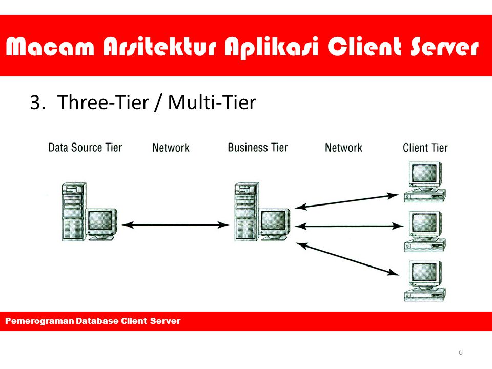 Macam Arsitektur Aplikasi Client Server