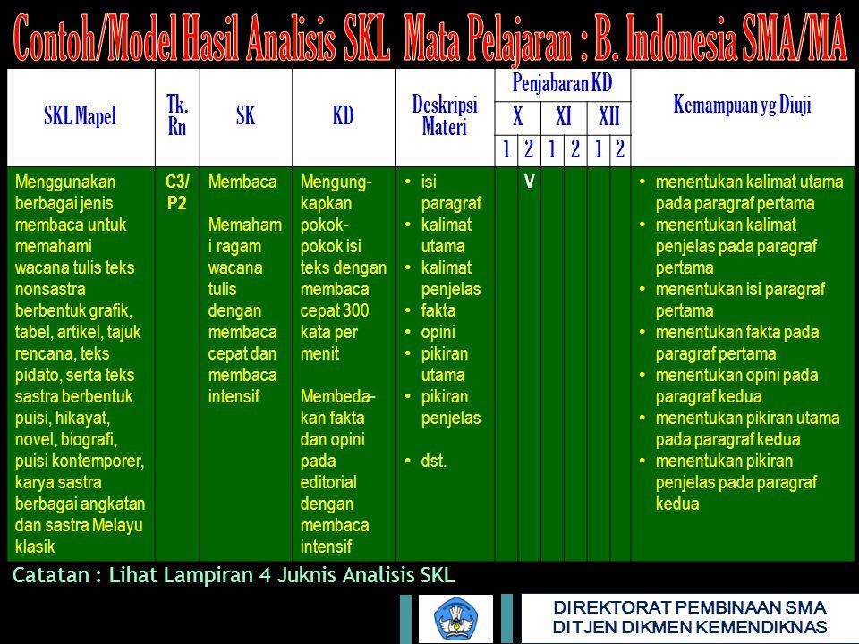 Contoh/Model Hasil Analisis SKL Mata Pelajaran : B. Indonesia SMA/MA