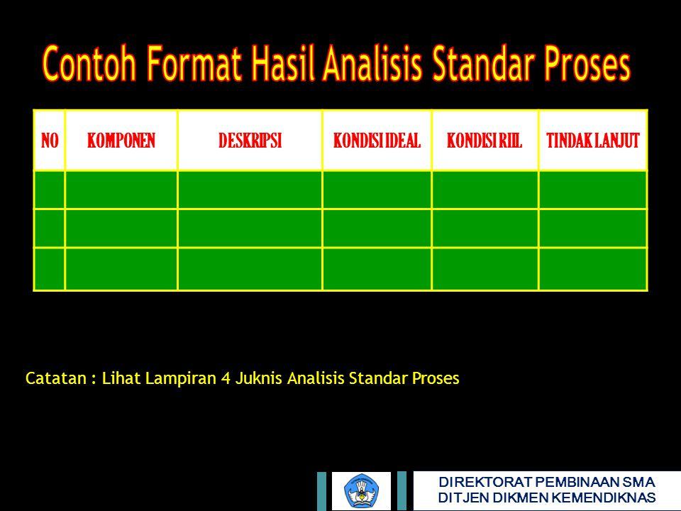 Contoh Format Hasil Analisis Standar Proses