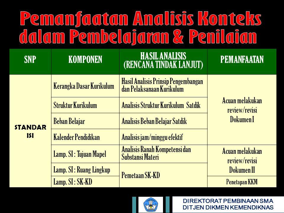 Pemanfaatan Analisis Konteks dalam Pembelajaran & Penilaian