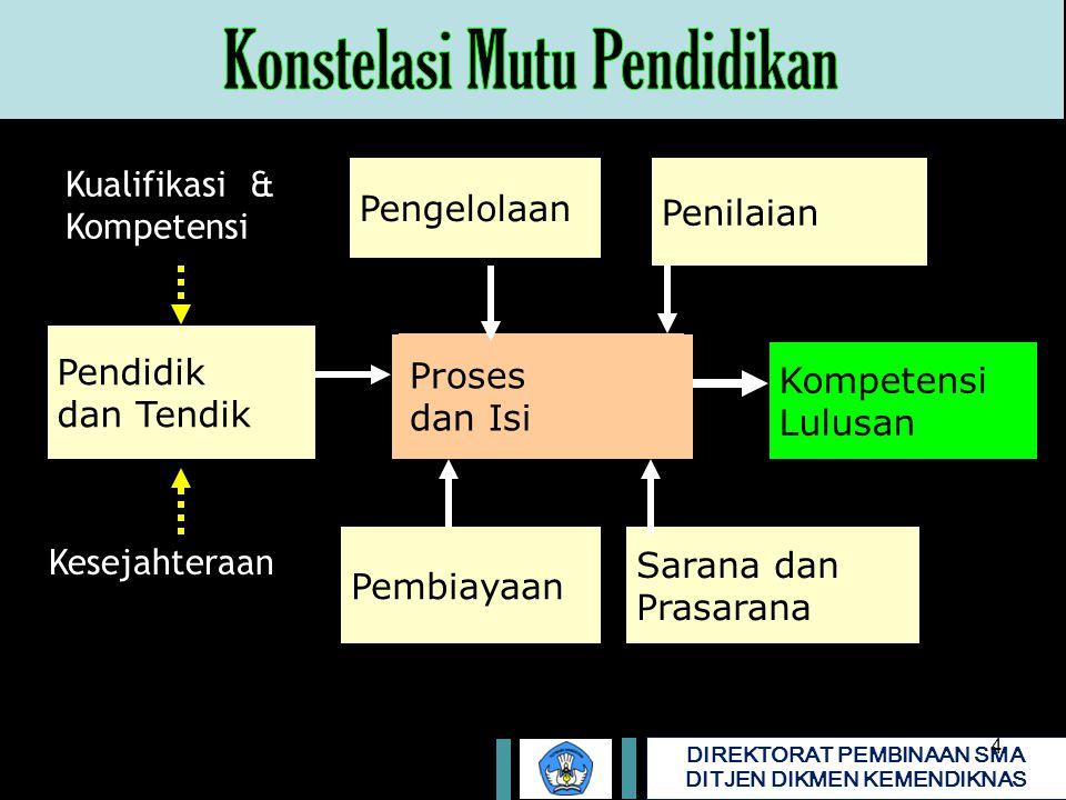 Konstelasi Mutu Pendidikan
