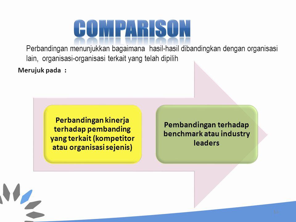 Pembandingan terhadap benchmark atau industry leaders