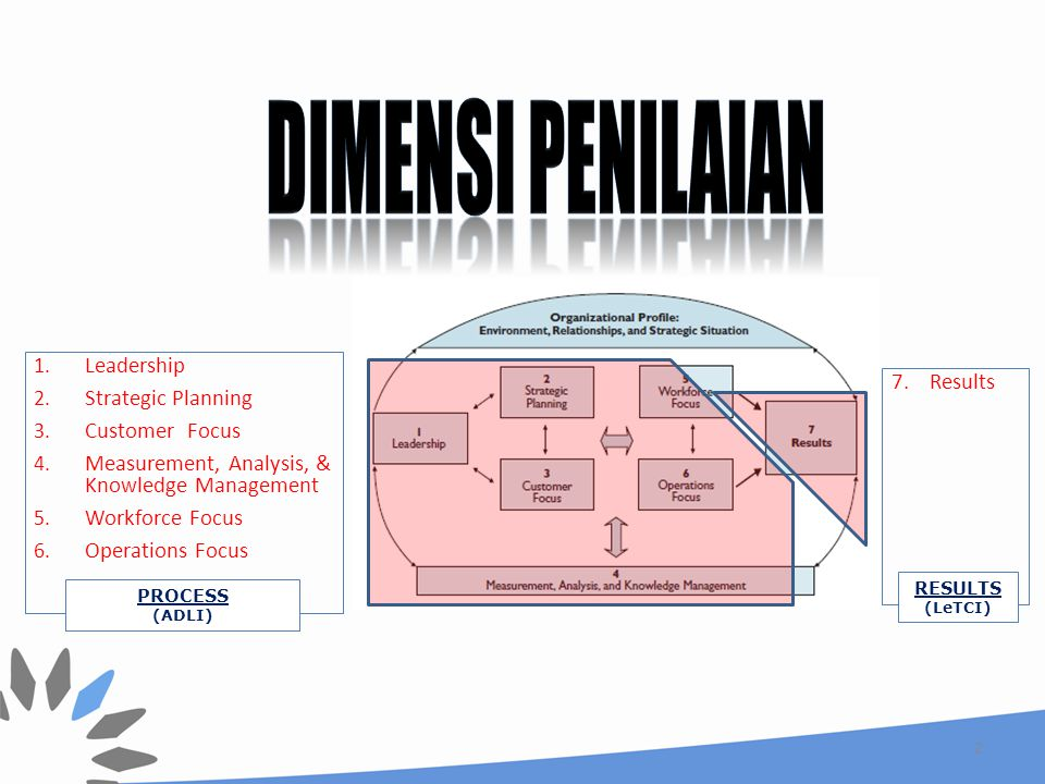 Dimensi penilaian Leadership Strategic Planning 7. Results