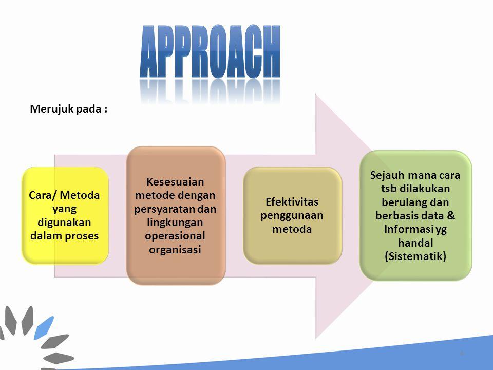 Cara/ Metoda yang digunakan dalam proses Efektivitas penggunaan metoda