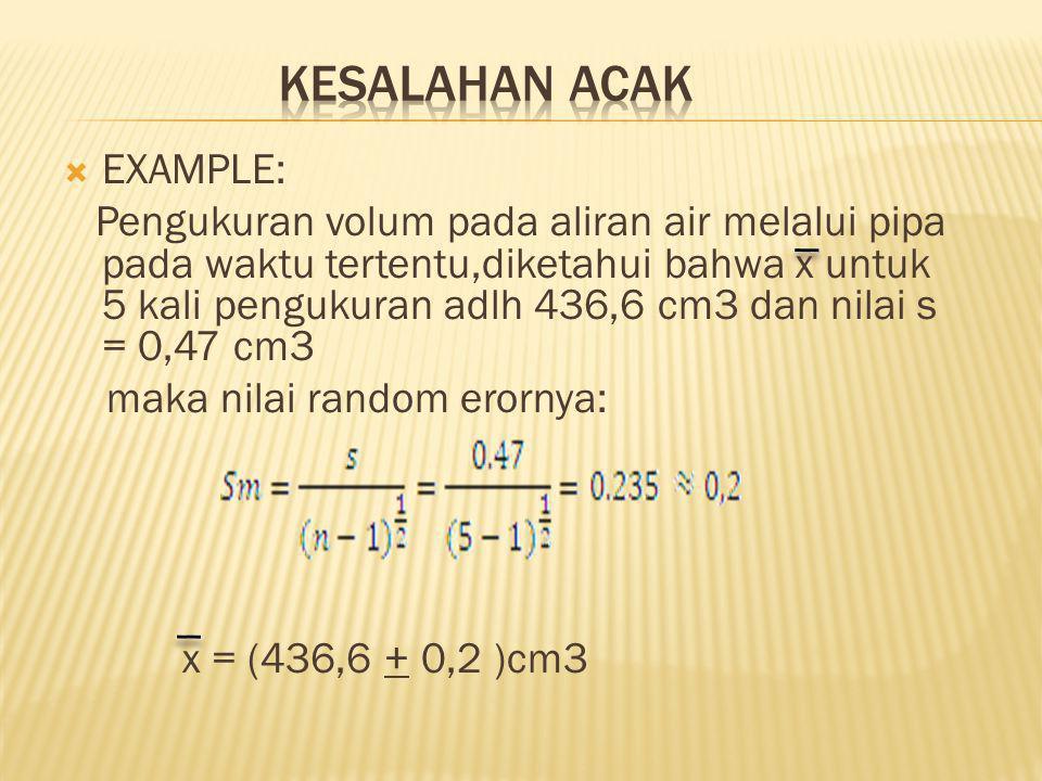 KESALAHAN ACAK EXAMPLE: