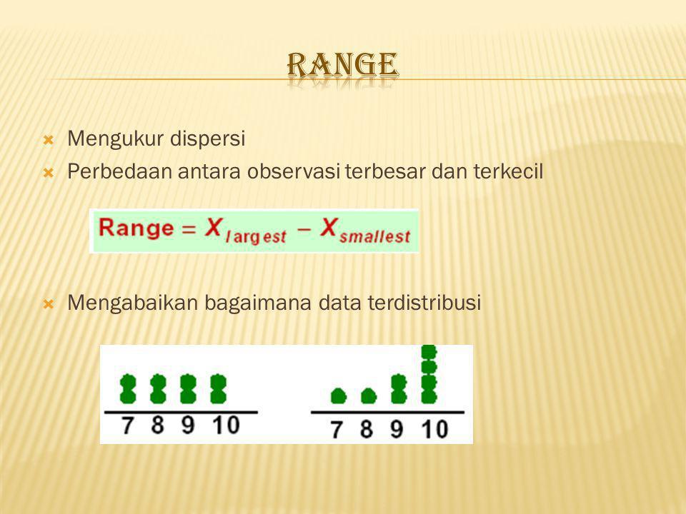 Range Mengukur dispersi