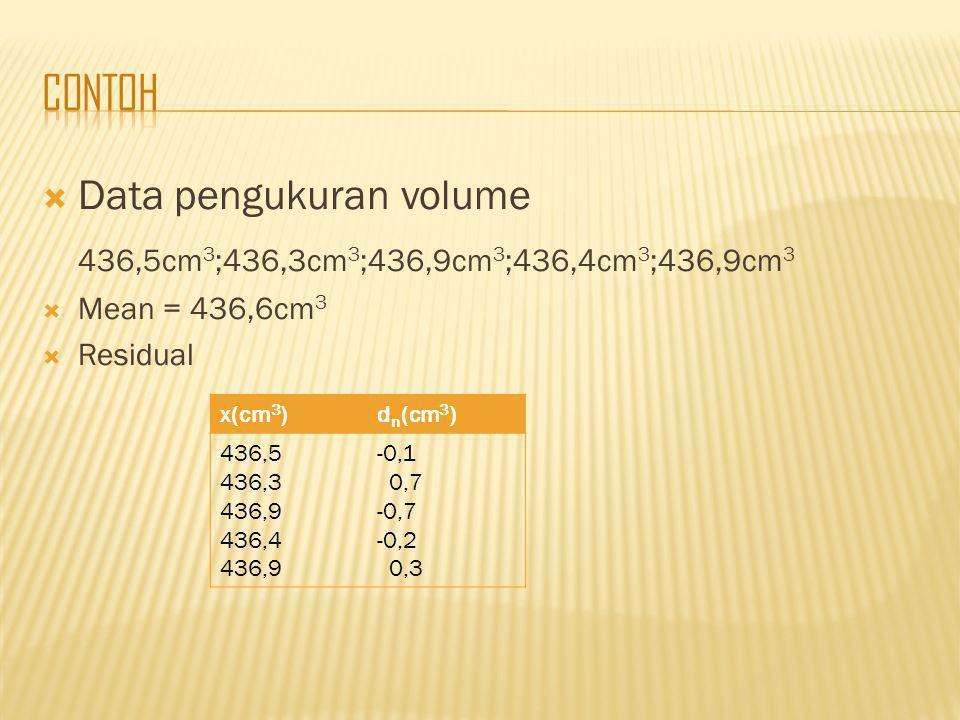 contoh Data pengukuran volume