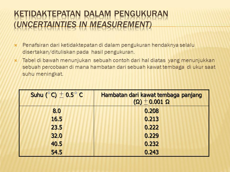 KETIDAKTEPATAN DALAM PENGUKURAN (UNCERTAINTIES IN MEASUREMENT)