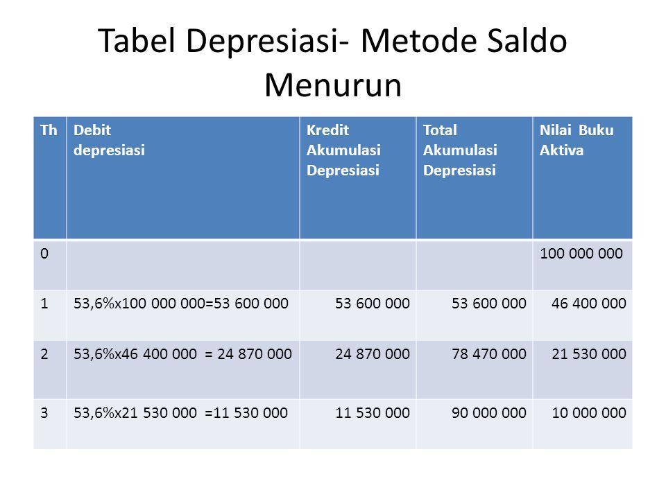 Tabel Depresiasi- Metode Saldo Menurun