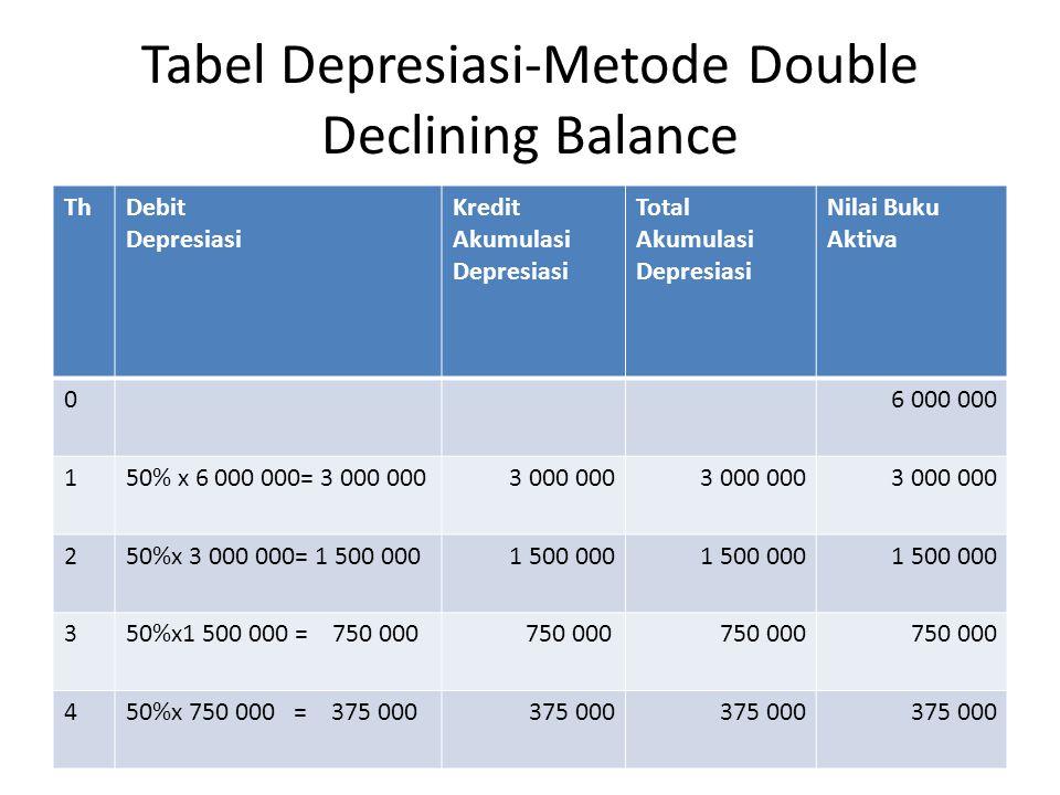 Tabel Depresiasi-Metode Double Declining Balance