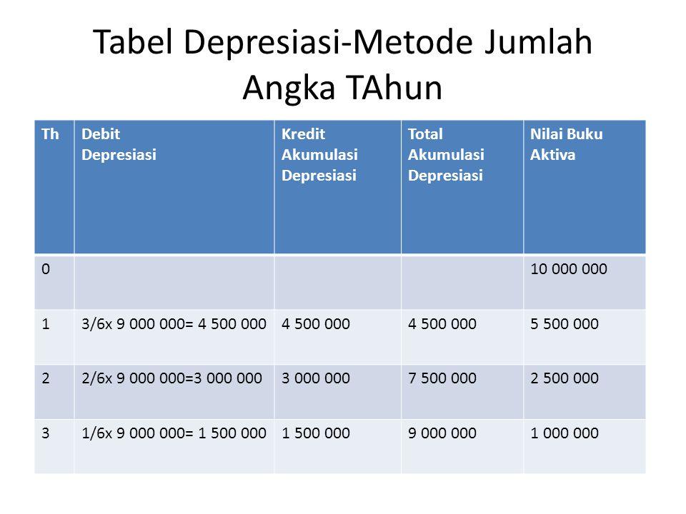 Tabel Depresiasi-Metode Jumlah Angka TAhun
