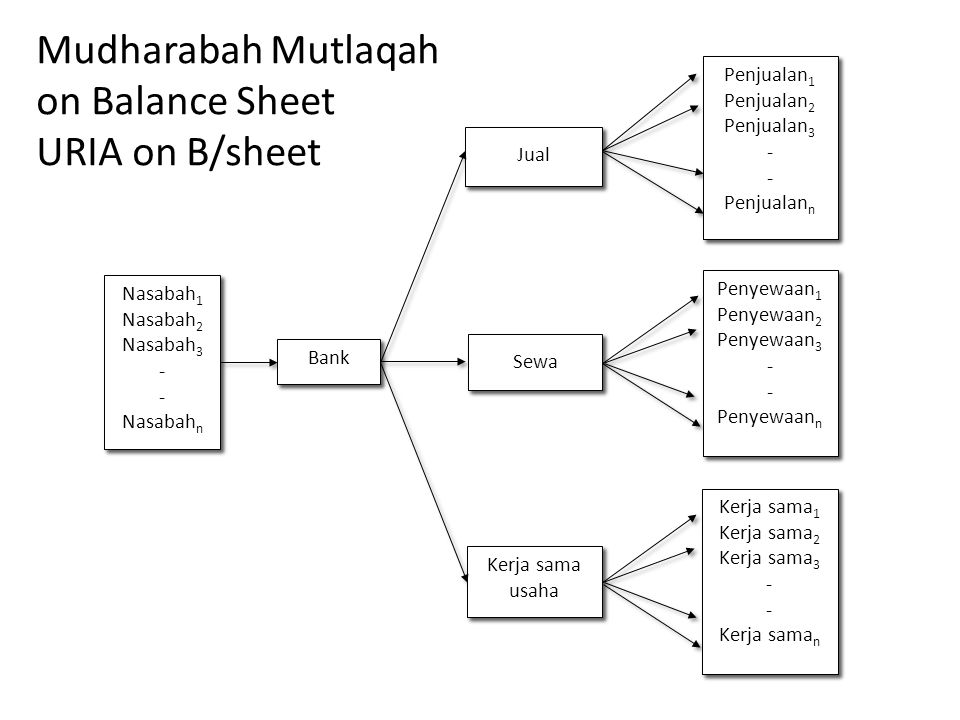 Mudharabah Mutlaqah on Balance Sheet URIA on B/sheet