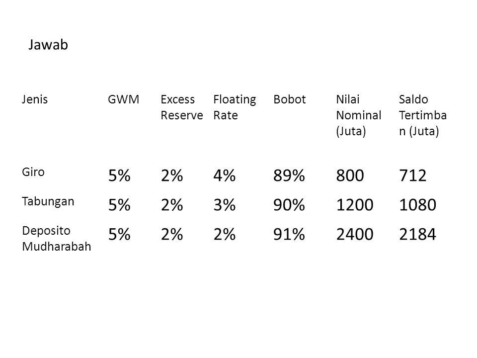 5% 2% 4% 89% 800 712 3% 90% 1200 1080 91% 2400 2184 Jawab Jenis GWM