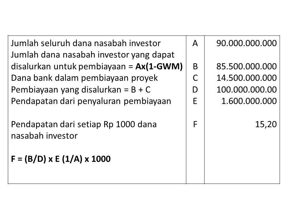 Jumlah seluruh dana nasabah investor
