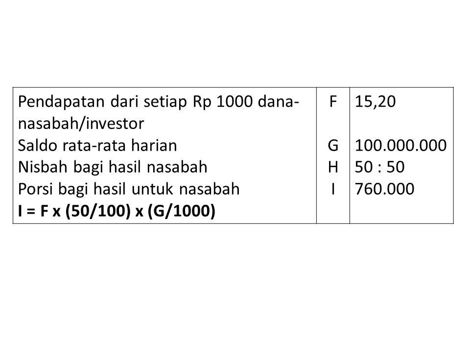 Pendapatan dari setiap Rp 1000 dana- nasabah/investor